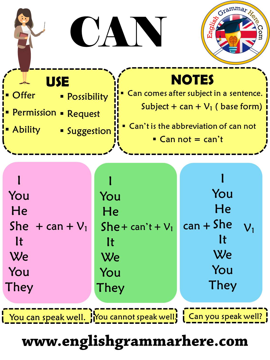 Can Ou Could My Teacher Fr Apprendre L Anglais Par L Image Et Le Jeu
