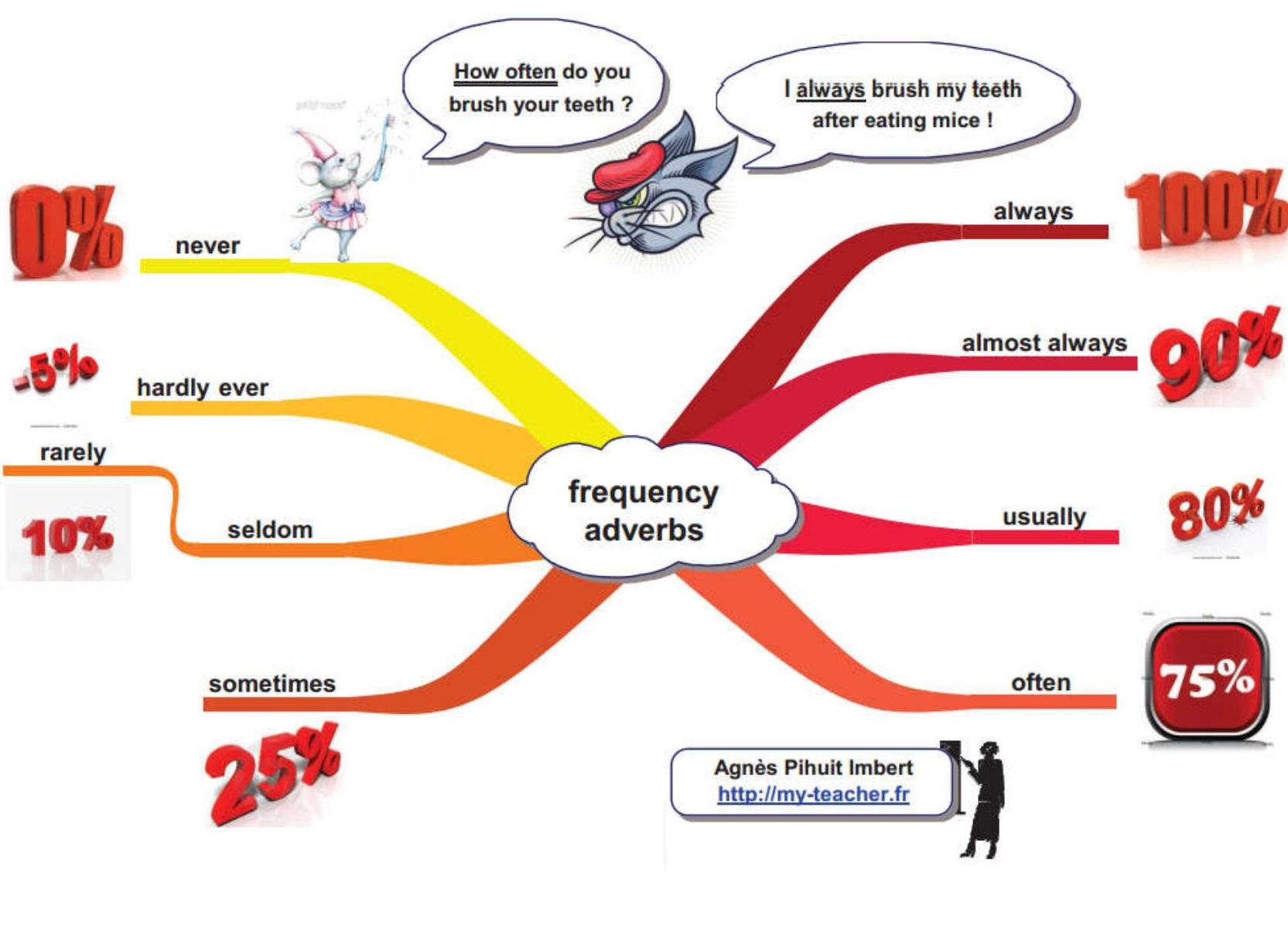 Adverbes De Frequence En Anglais My Teacher Fr Apprendre L Anglais Par L Image Et Le Jeu